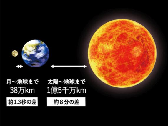 太陽・月・地球の距離<span class=